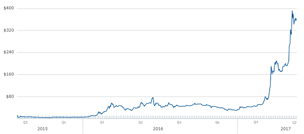 Ethereum Price Graph All Time