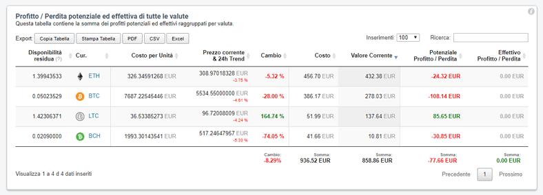 Monitorare Cripto-Investimenti
