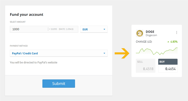 Buy Dogecoin with PayPal